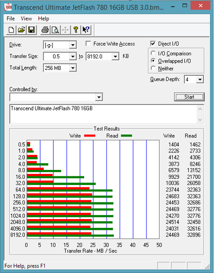 ATTO Disk Benchmark - Transcend Ultimate JetFlash 780 16GB USB 3.0